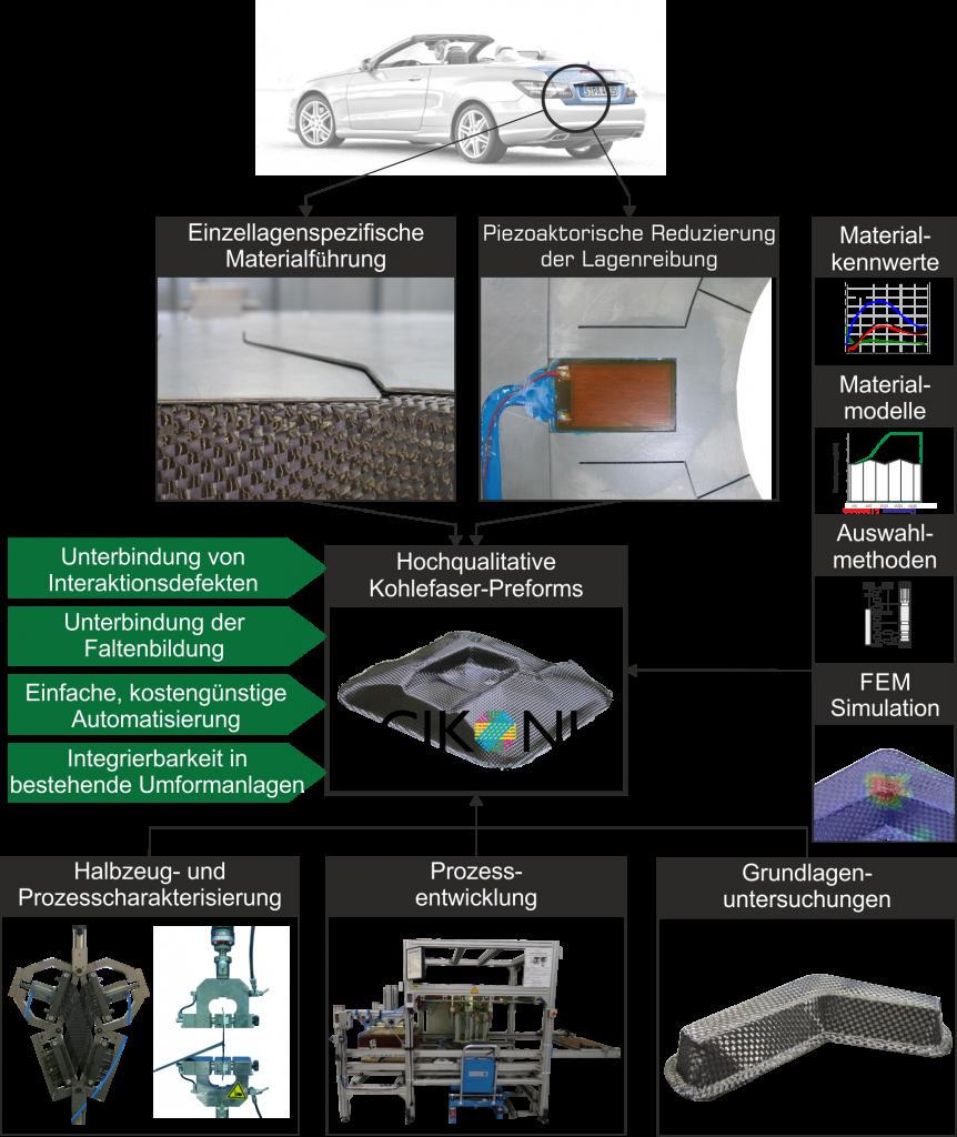 CIKONI bietet holistische Dienstleistungen zum Preforming: Methodenentwicklung, Modellierung und Verfahresentwicklung für kostengünstige Preforms