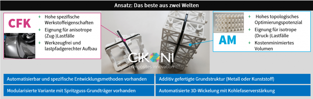 3D-Druck mit Kohlefaser: Carbon-Verstärkung für die additive Fertigung