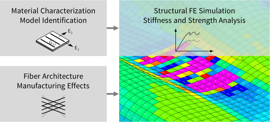 FE simulation for CFRP composites, stiffness, strength, fiber orientation for lightweight applications