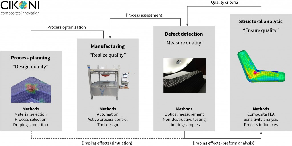 Figure 1: The four pillars of quality improvement using the example of automated preforming