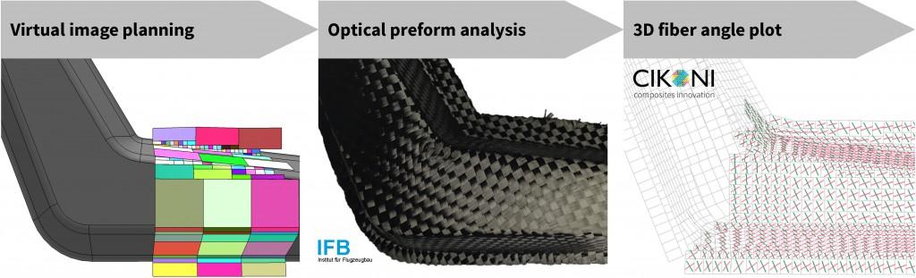 Figure 5: Process steps for 3D fiber angle measurement