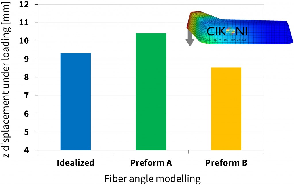 Figure 9: Influence of the fiber angle modelling on the displacement under loading