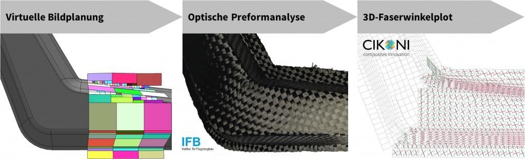 Abbildung 5: Prozessschritte der 3D-Faserwinkelmessung