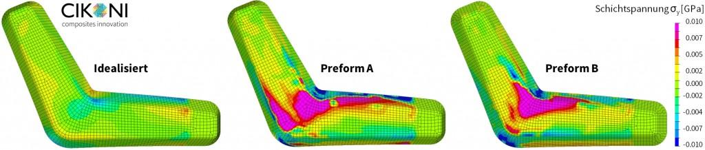Abbildung 8: Numerisch ermittelte Schicht-Querspannungen anhand realer Faserwinkelverläufe