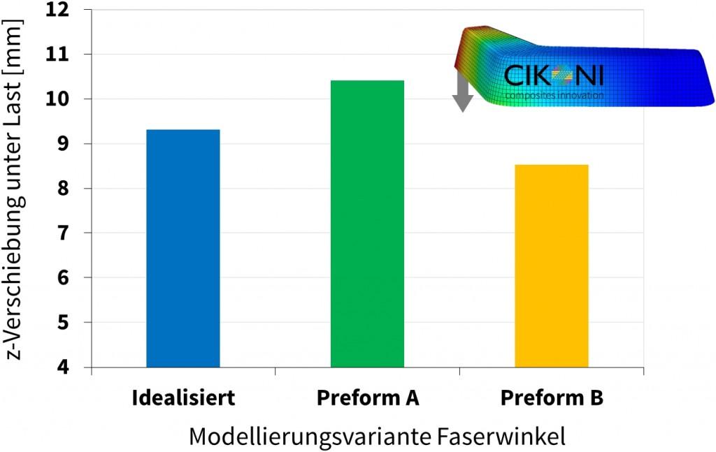 Abbildung 9: Einfluss der Faserwinkelmodellierung auf die Verschiebung unter Last