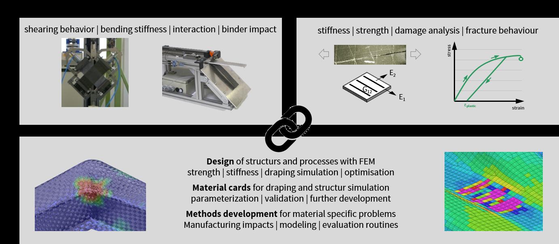 Materialcharakterisierung und Compoiste Testing von CFK Bauteilen