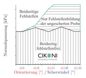 Reibung von Carbon (CFK) in der Prozesssimulation und der Drapiersimulation im CFK-Engineering.